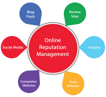 REPUTATION MANAGEMENT Local SEO Package